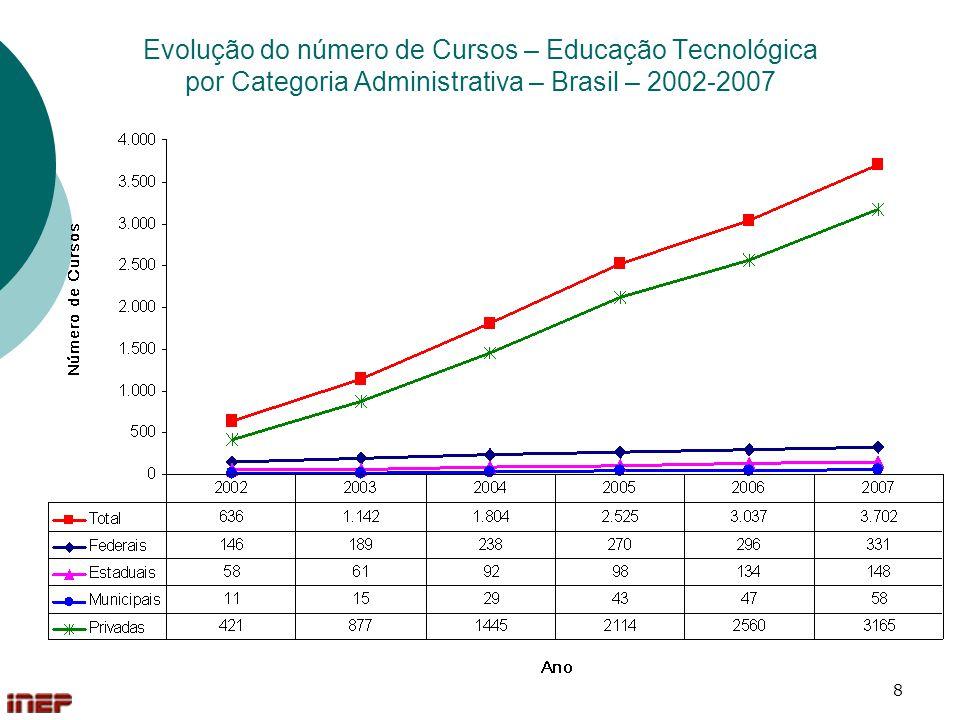 Evolução do número de Cursos – Educação Tecnológica por Categoria Administrativa – Brasil – 2002-2007