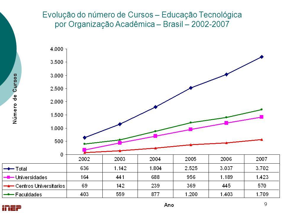 Evolução do número de Cursos – Educação Tecnológica por Organização Acadêmica – Brasil – 2002-2007