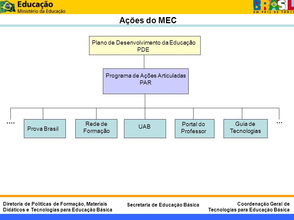 Ações do MEC .... ... Plano de Desenvolvimento da Educação PDE