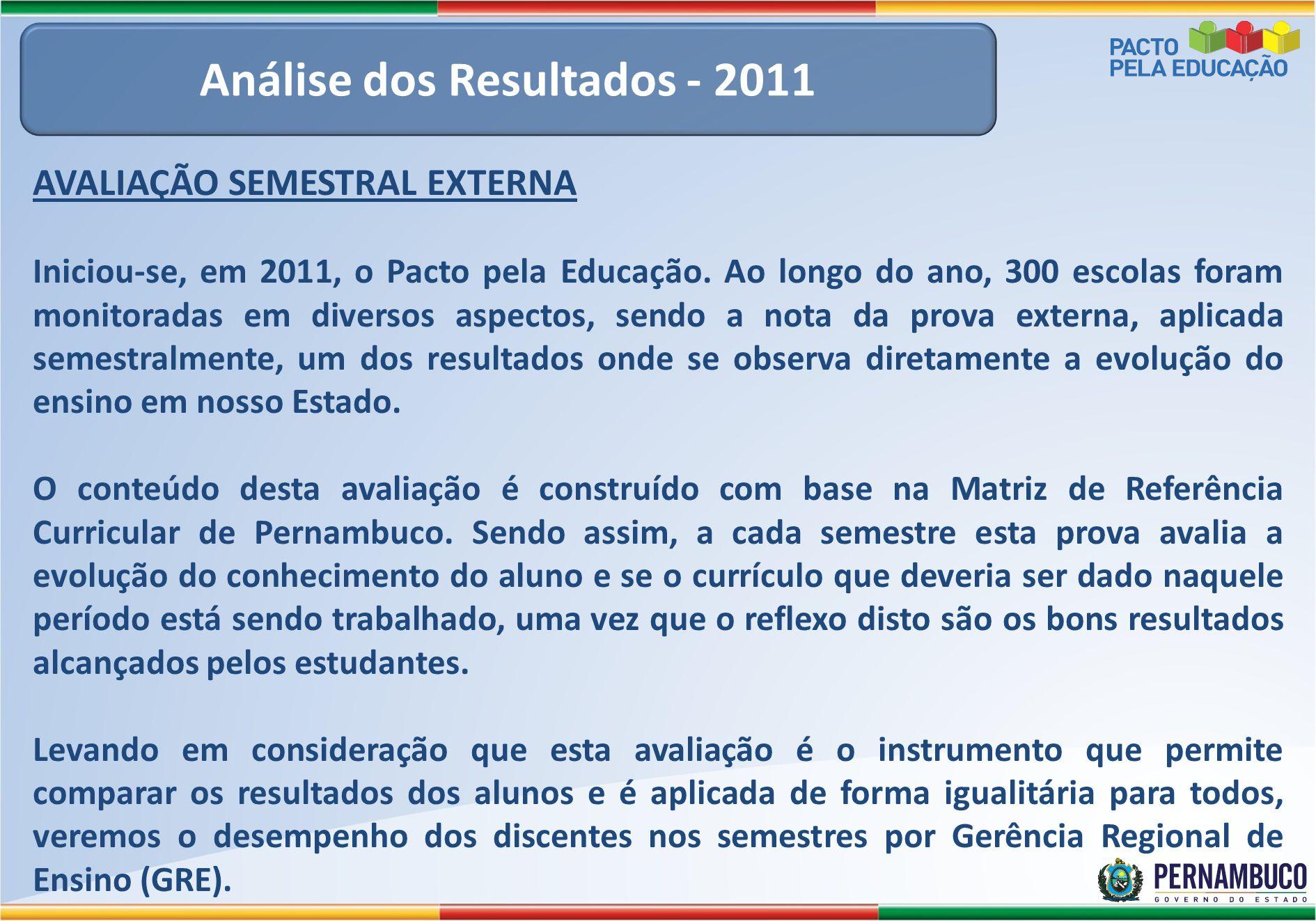 Análise dos Resultados - 2011