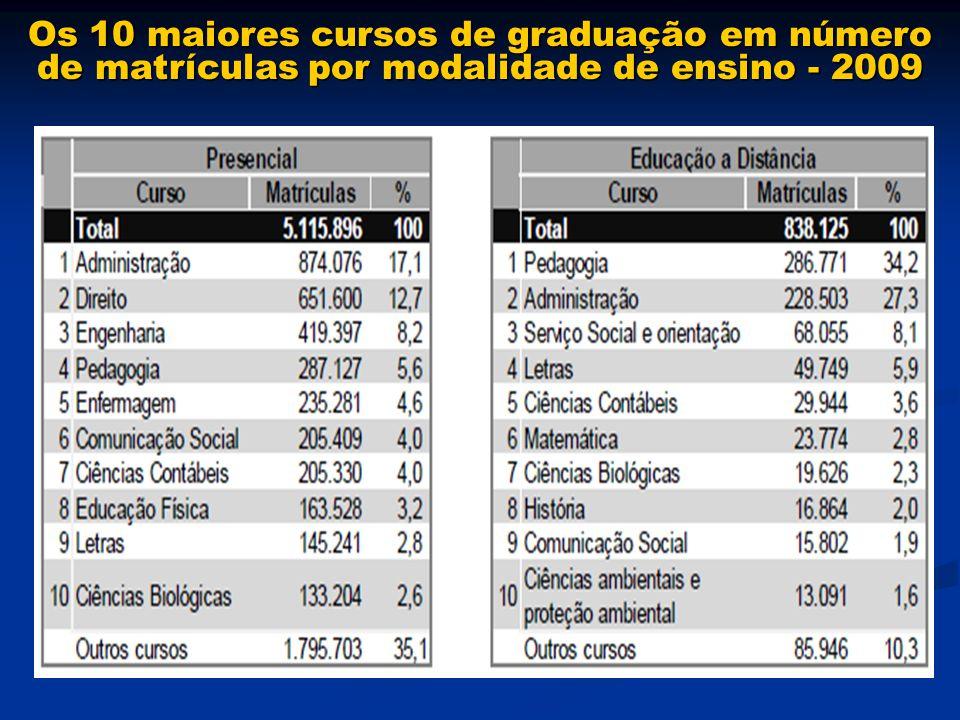 Os 10 maiores cursos de graduação em número de matrículas por modalidade de ensino - 2009