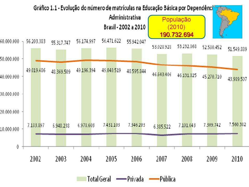 População (2010) 190.732.694