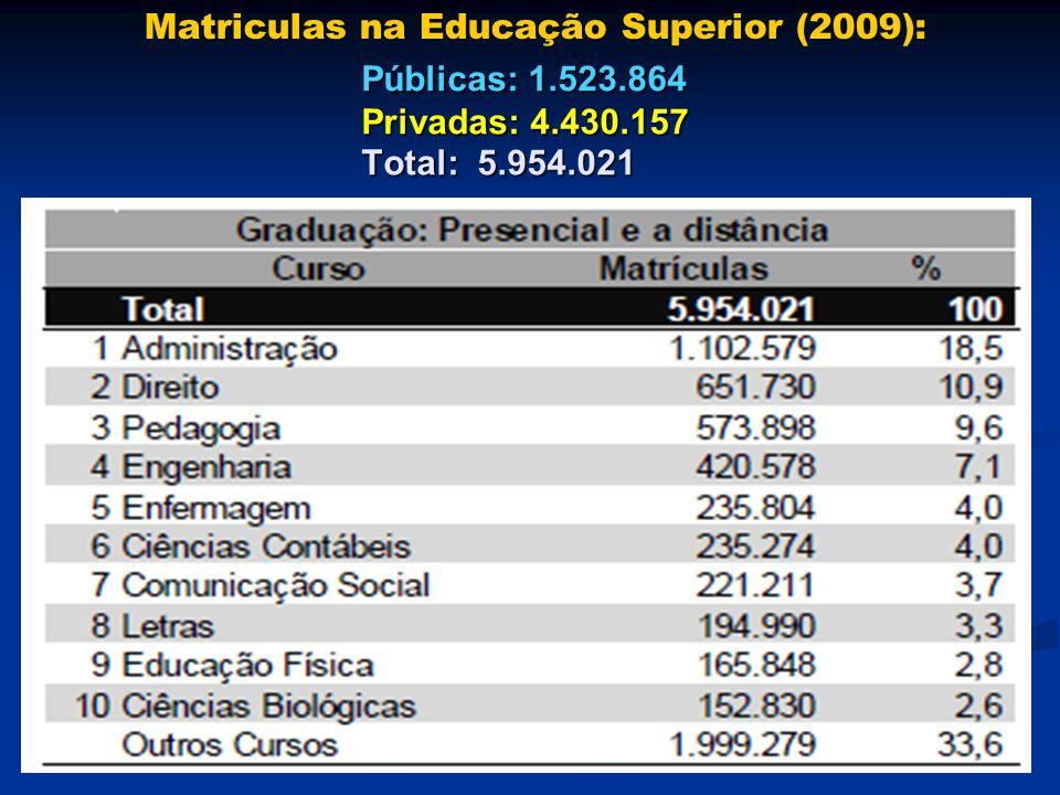 Matriculas na Educação Superior (2009):