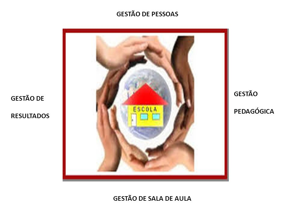 GESTÃO DE PESSOAS GESTÃO PEDAGÓGICA GESTÃO DE RESULTADOS GESTÃO DE SALA DE AULA