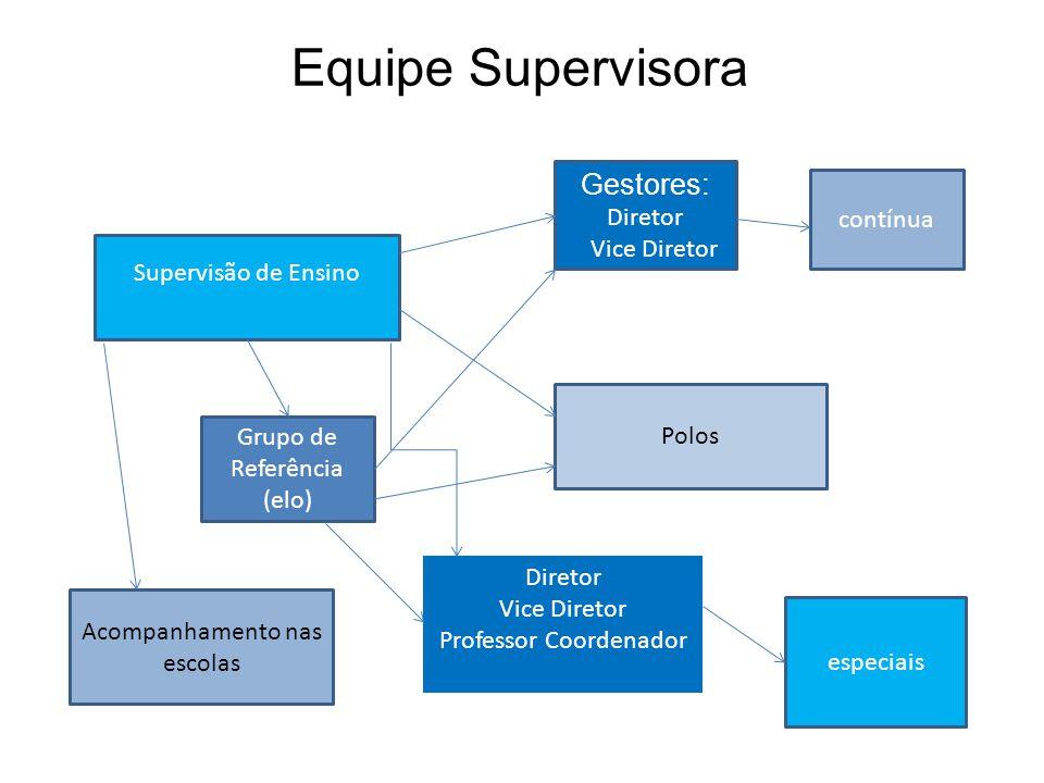Equipe Supervisora Gestores: Diretor contínua Vice Diretor