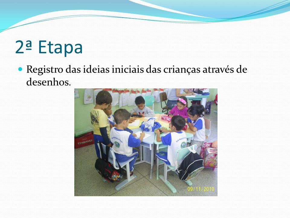 2ª Etapa Registro das ideias iniciais das crianças através de desenhos.