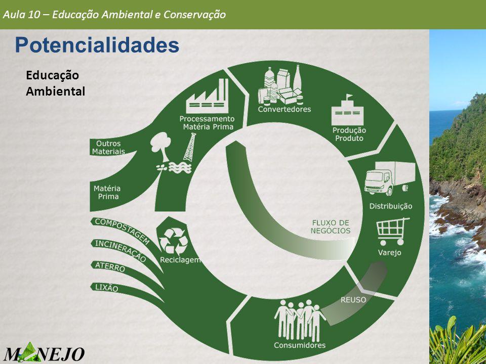 Potencialidades Educação Ambiental