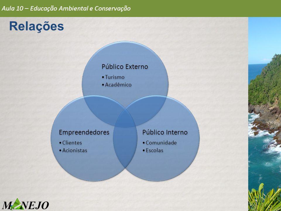 Relações Público Externo Público Interno Empreendedores