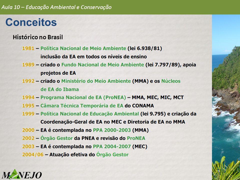 Conceitos Histórico no Brasil