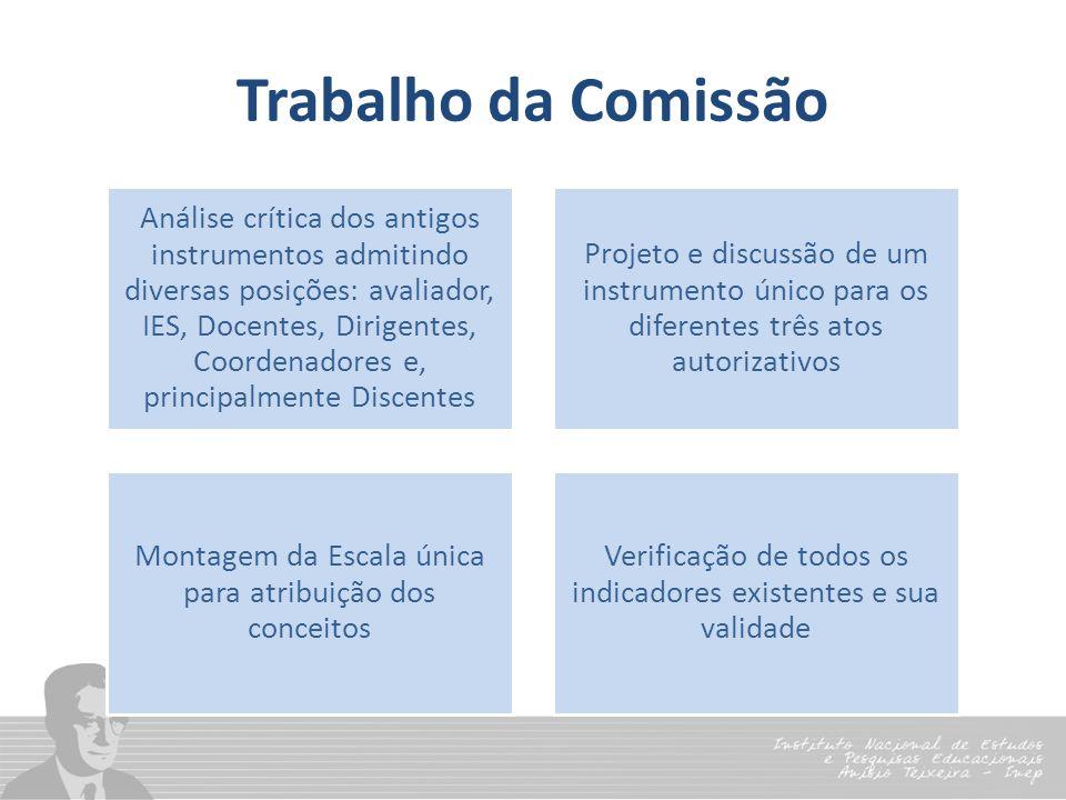 Trabalho da Comissão