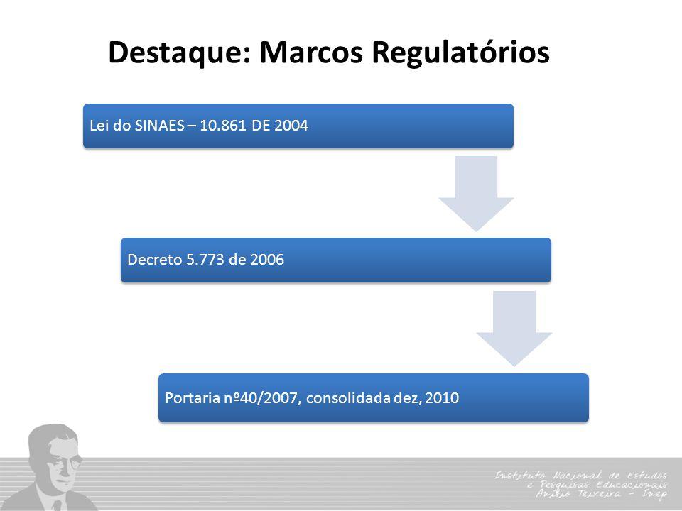 Destaque: Marcos Regulatórios