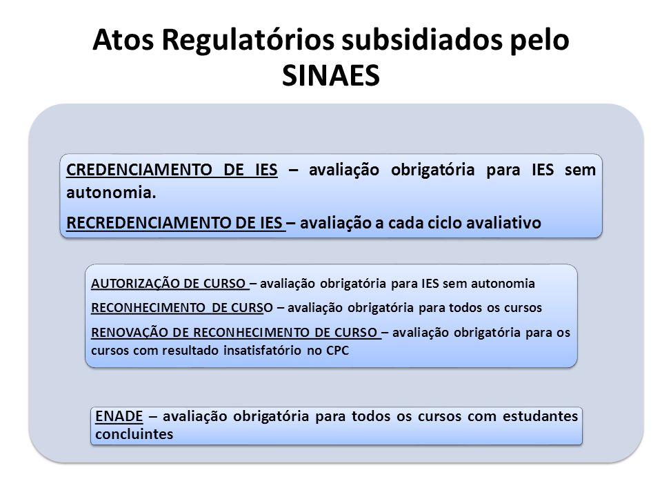 Atos Regulatórios subsidiados pelo SINAES