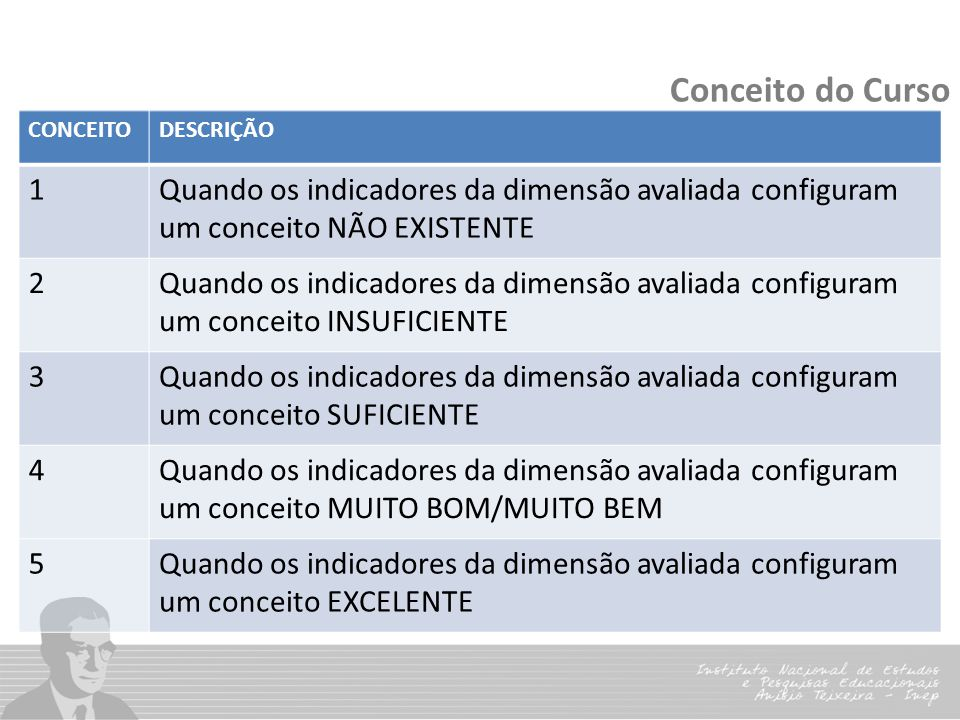 Conceito do Curso CONCEITO. DESCRIÇÃO. 1. Quando os indicadores da dimensão avaliada configuram um conceito NÃO EXISTENTE.