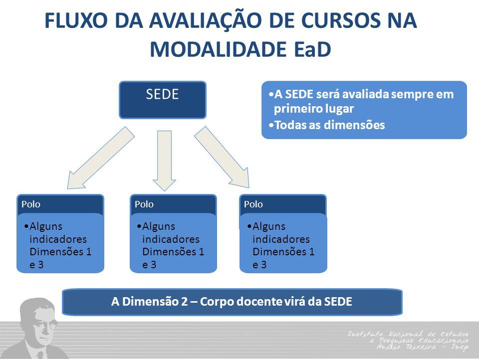 FLUXO DA AVALIAÇÃO DE CURSOS NA MODALIDADE EaD