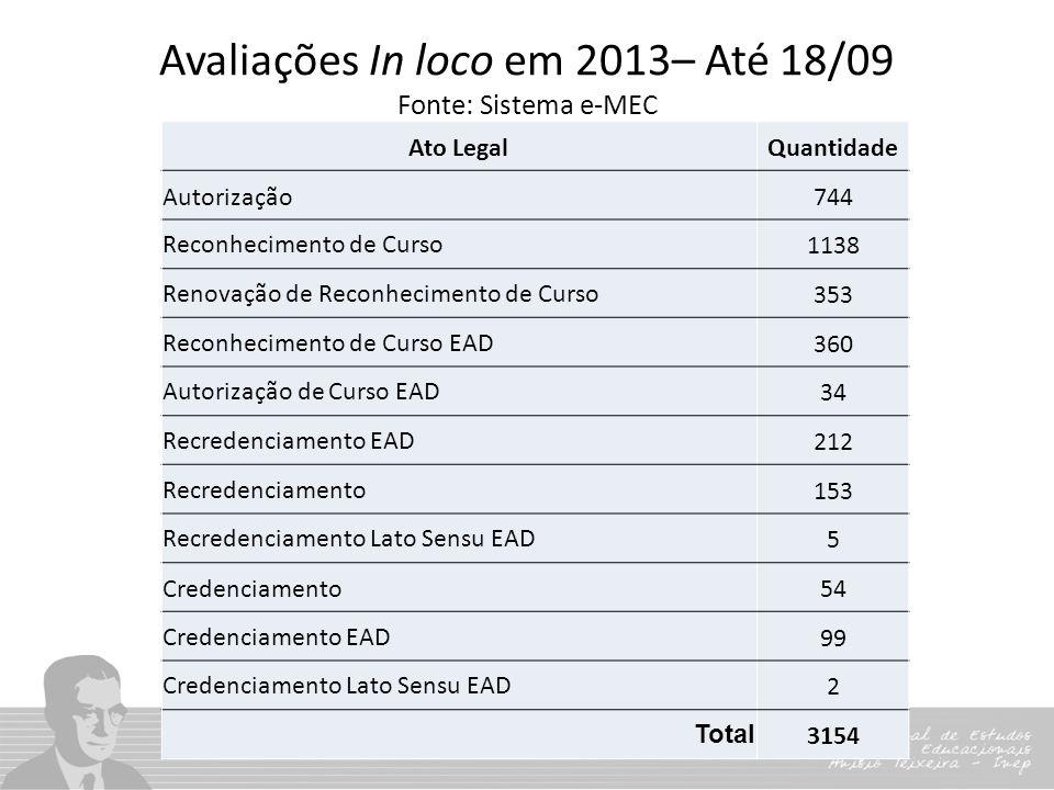 Avaliações In loco em 2013– Até 18/09 Fonte: Sistema e-MEC