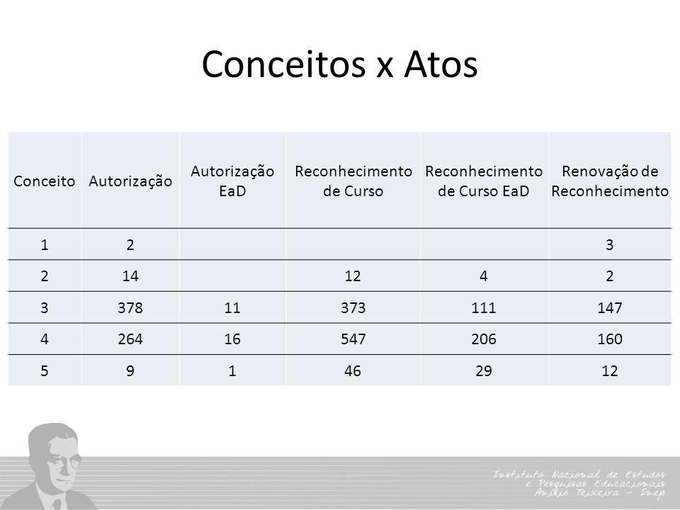Conceitos x Atos Conceito Autorização Autorização EaD