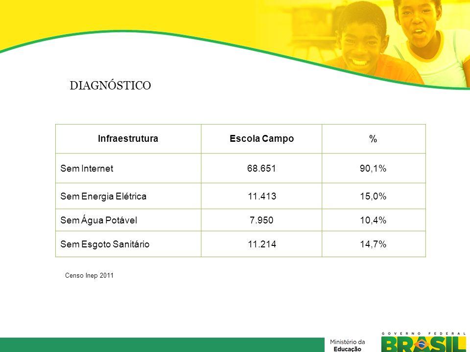 DIAGNÓSTICO Infraestrutura Escola Campo % Sem Internet 68.651 90,1%