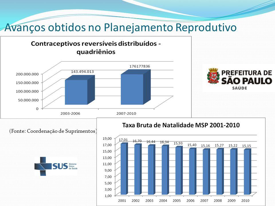 Avanços obtidos no Planejamento Reprodutivo
