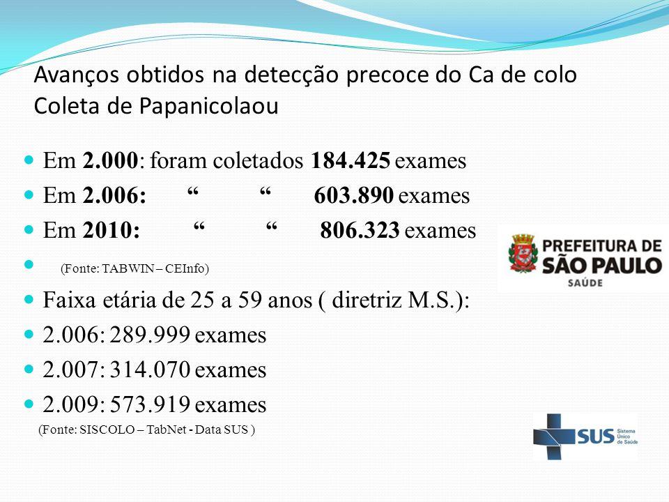 Avanços obtidos na detecção precoce do Ca de colo Coleta de Papanicolaou