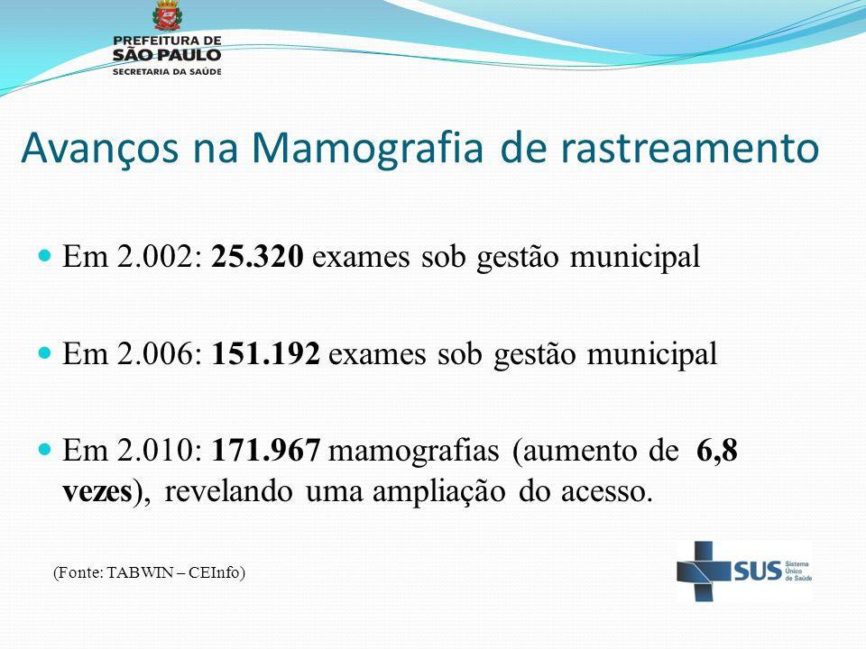 Avanços na Mamografia de rastreamento