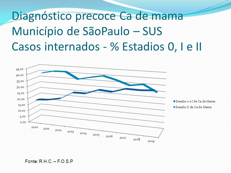 Diagnóstico precoce Ca de mama Município de SãoPaulo – SUS Casos internados - % Estadios 0, I e II