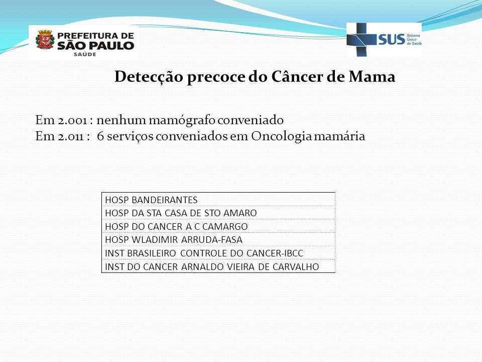 Detecção precoce do Câncer de Mama