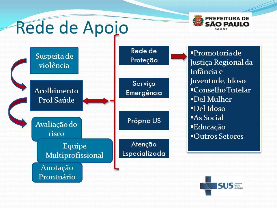 Rede de Apoio Rede de Proteção