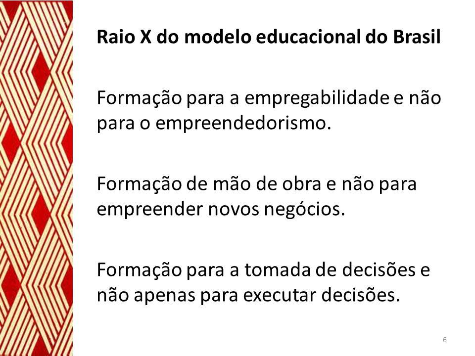 Raio X do modelo educacional do Brasil Formação para a empregabilidade e não para o empreendedorismo.