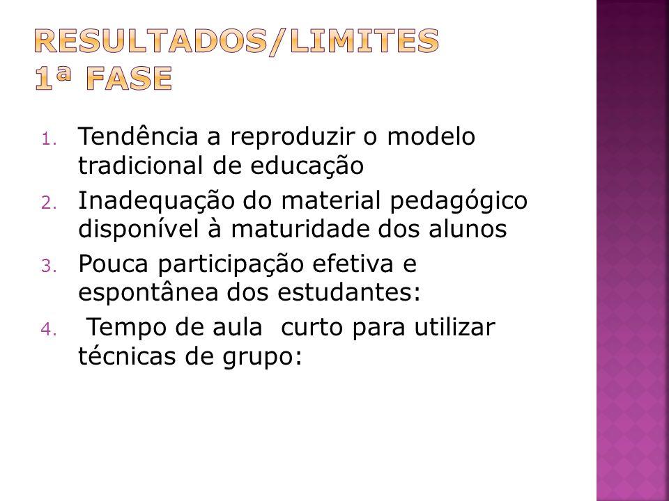 RESULTADOS/LIMITES 1ª fase