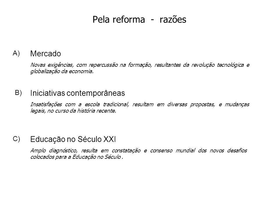 Pela reforma - razões Mercado Iniciativas contemporâneas