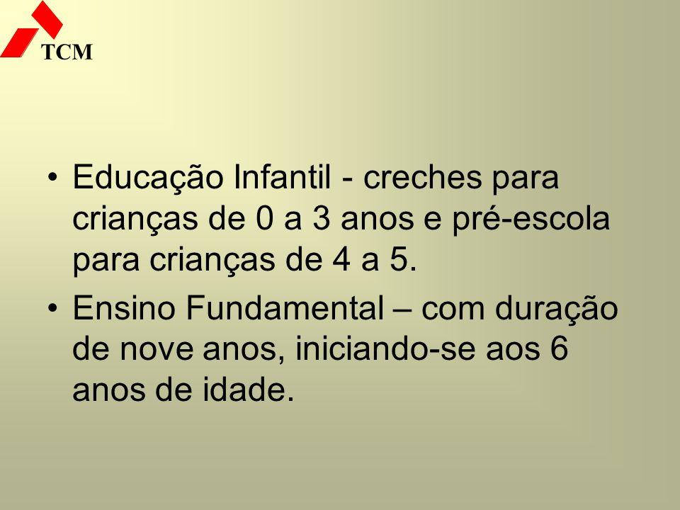 Educação Infantil - creches para crianças de 0 a 3 anos e pré-escola para crianças de 4 a 5.