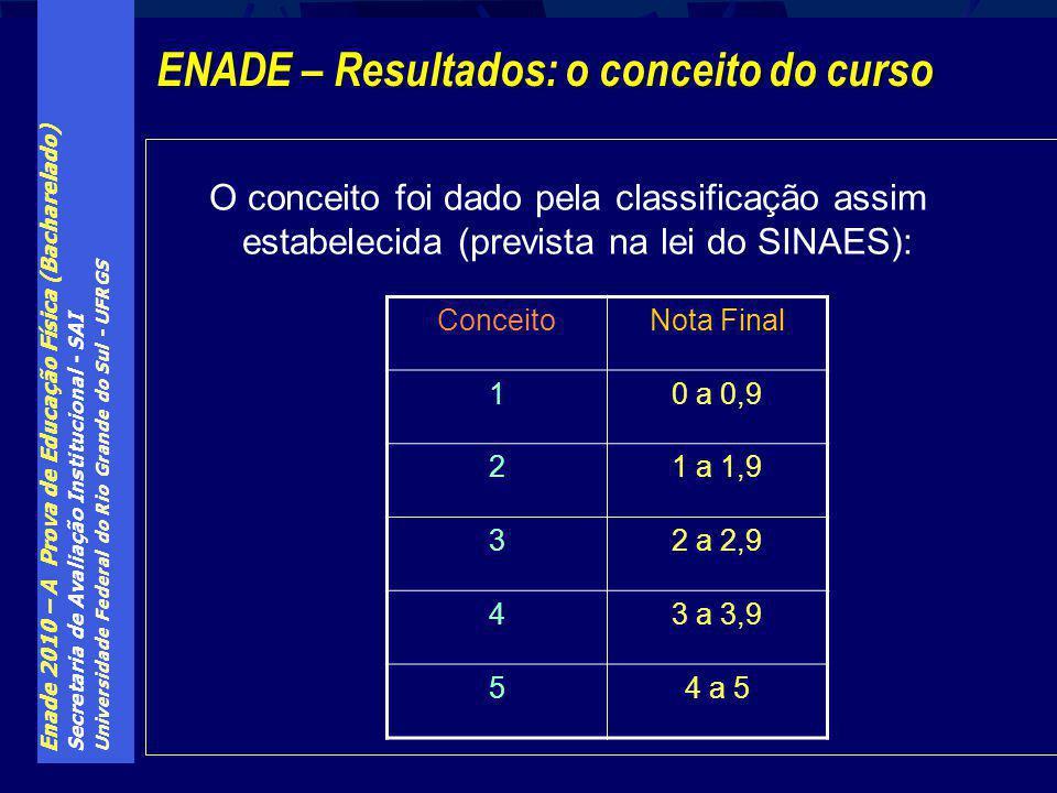 ENADE – Resultados: o conceito do curso
