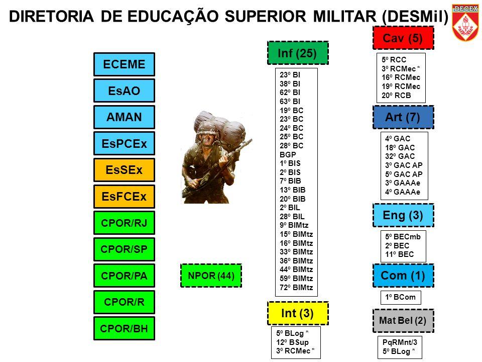 DIRETORIA DE EDUCAÇÃO SUPERIOR MILITAR (DESMil)