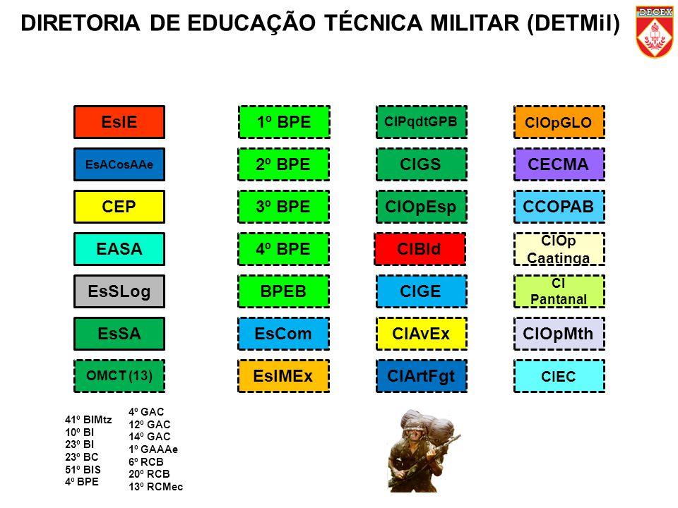 DIRETORIA DE EDUCAÇÃO TÉCNICA MILITAR (DETMil)