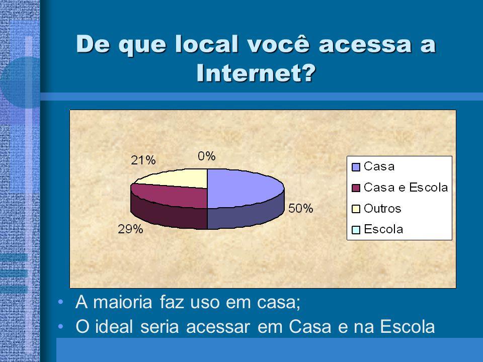 De que local você acessa a Internet