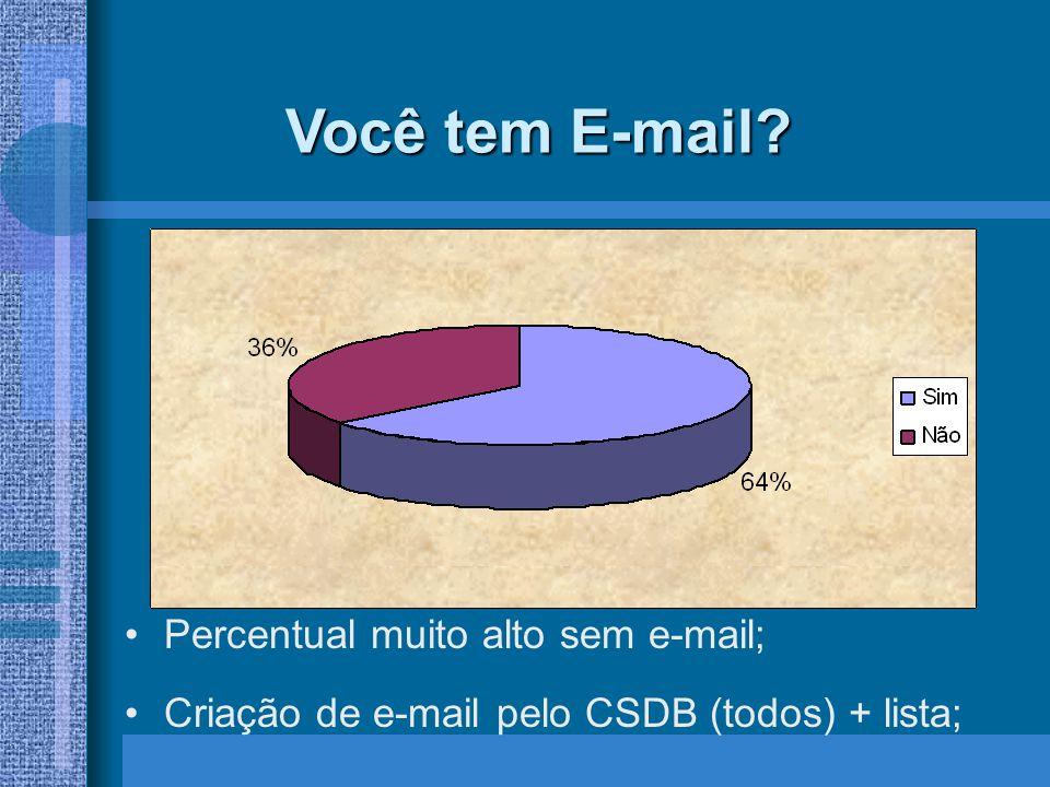 Você tem E-mail Percentual muito alto sem e-mail;