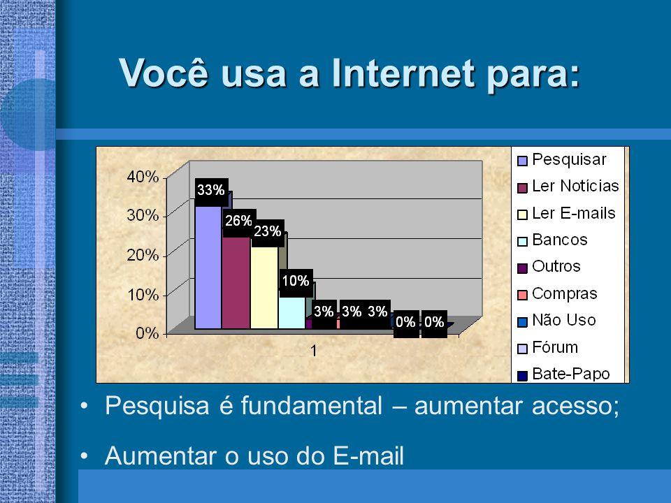Você usa a Internet para: