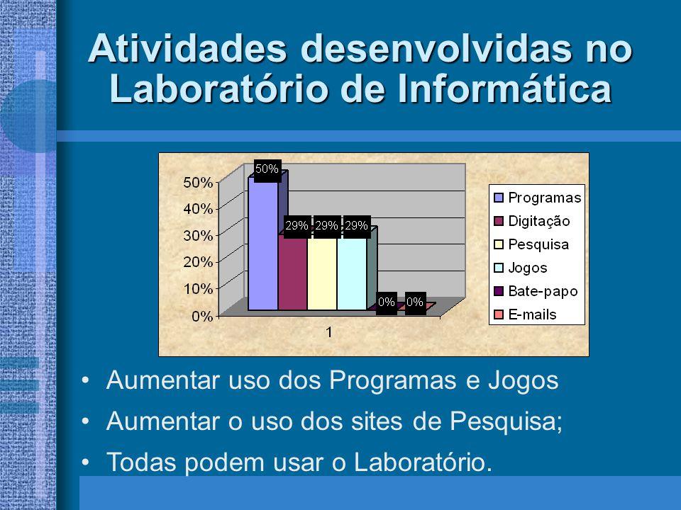 Atividades desenvolvidas no Laboratório de Informática