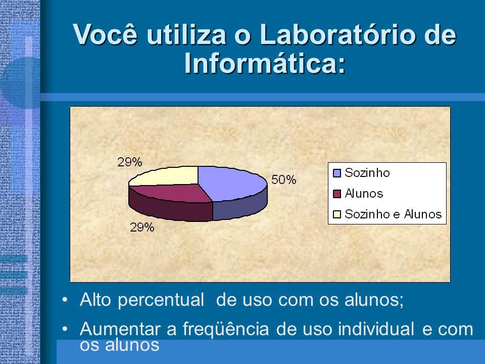 Você utiliza o Laboratório de Informática: