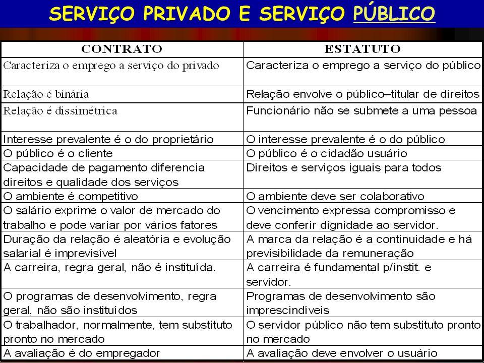 SERVIÇO PRIVADO E SERVIÇO PÚBLICO