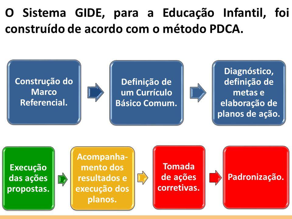 O Sistema GIDE, para a Educação Infantil, foi construído de acordo com o método PDCA.