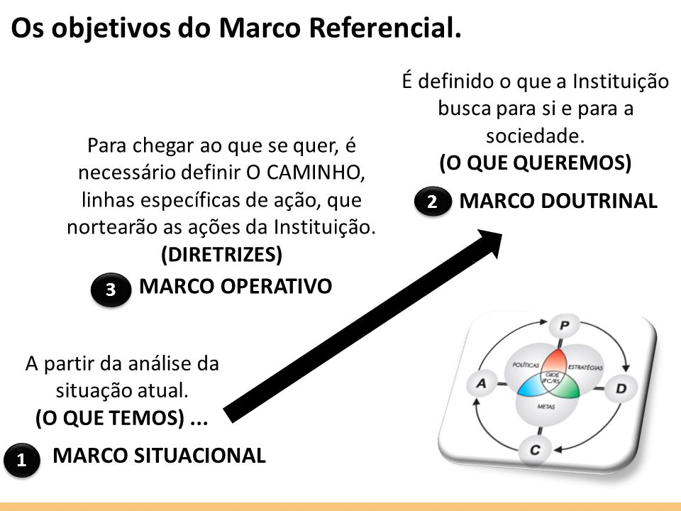 Os objetivos do Marco Referencial.