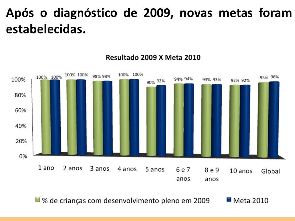 Após o diagnóstico de 2009, novas metas foram estabelecidas.