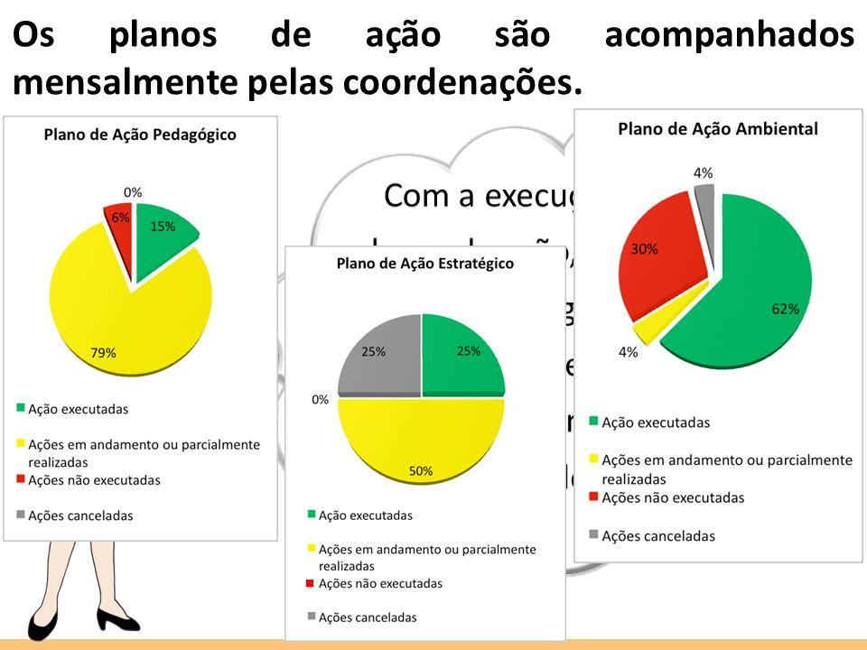 Os planos de ação são acompanhados mensalmente pelas coordenações.