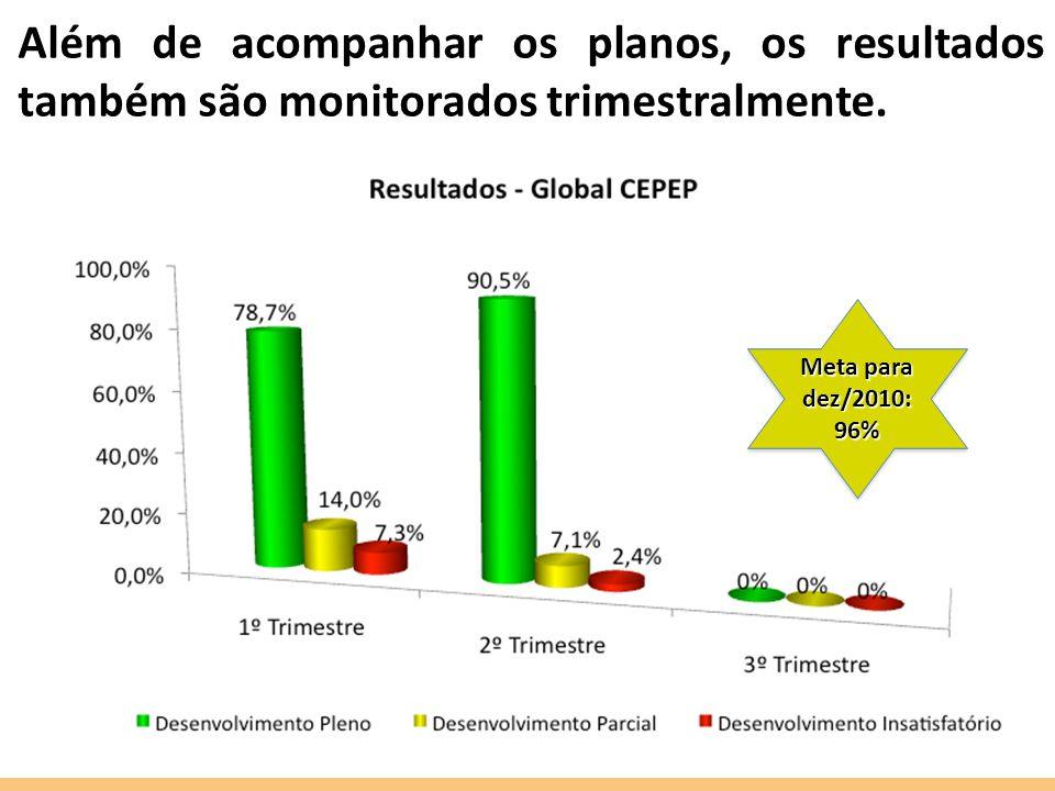 Além de acompanhar os planos, os resultados também são monitorados trimestralmente.