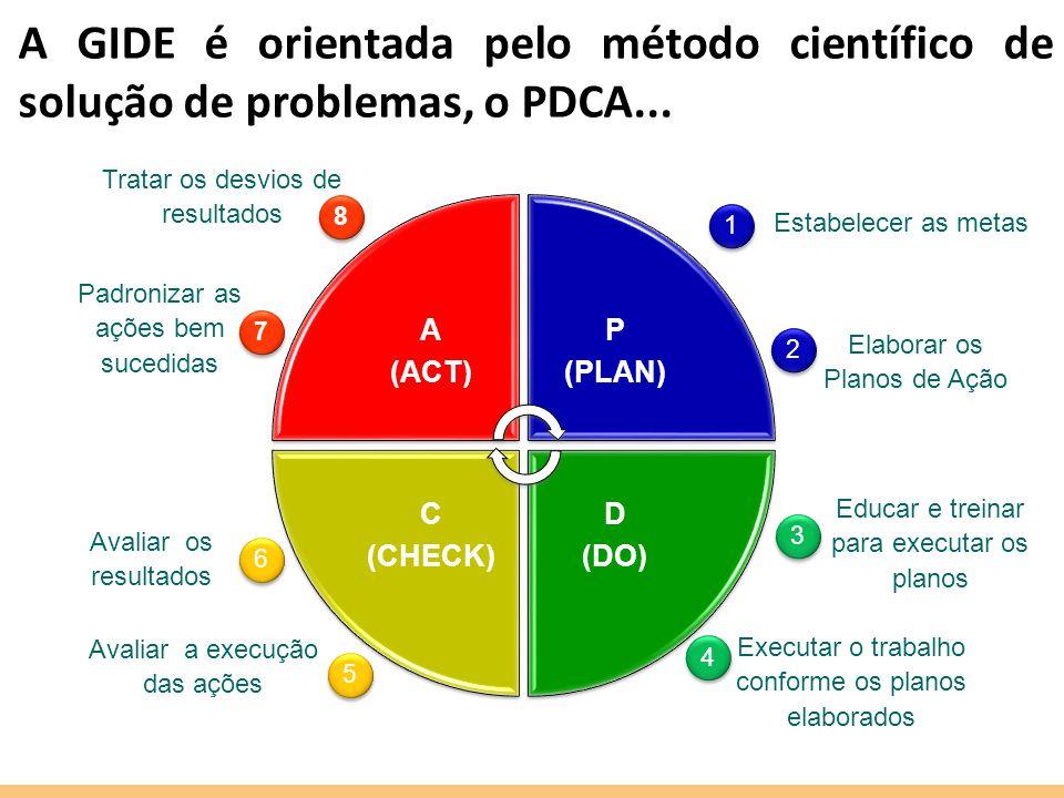 A GIDE é orientada pelo método científico de solução de problemas, o PDCA...