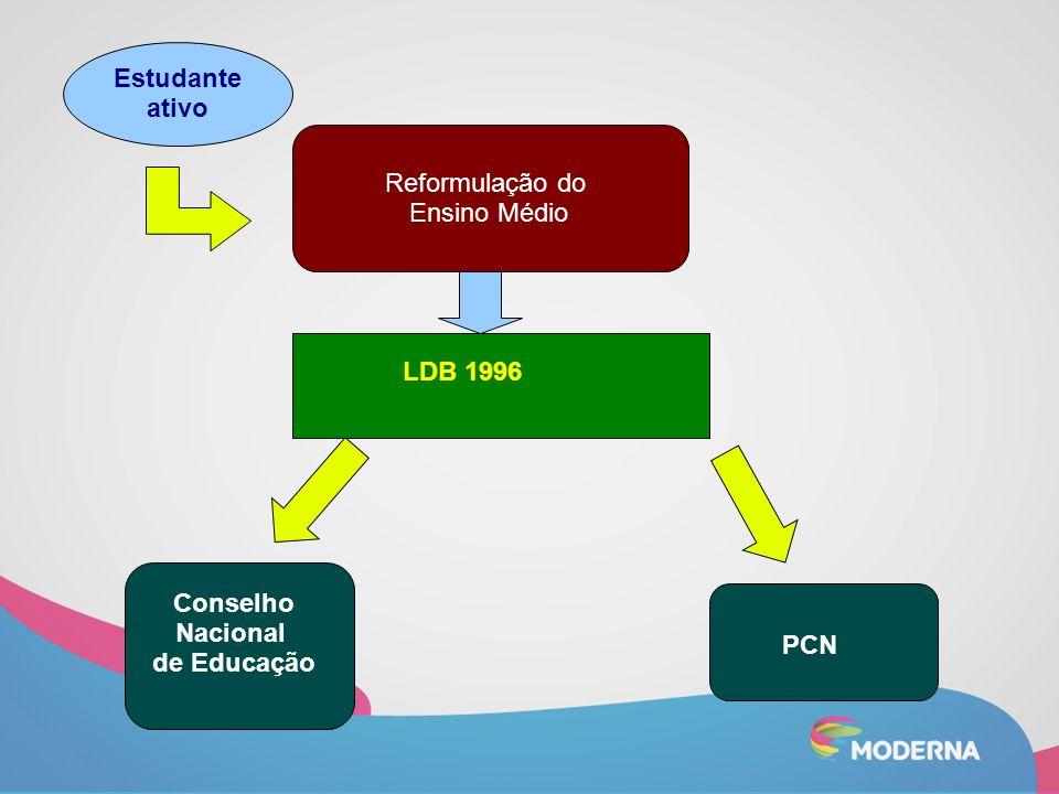 Estudante ativo Reformulação do Ensino Médio LDB 1996 Conselho Nacional de Educação PCN