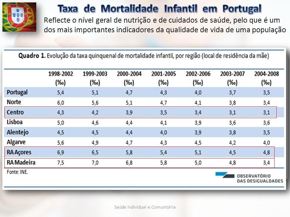 Taxa de Mortalidade Infantil em Portugal