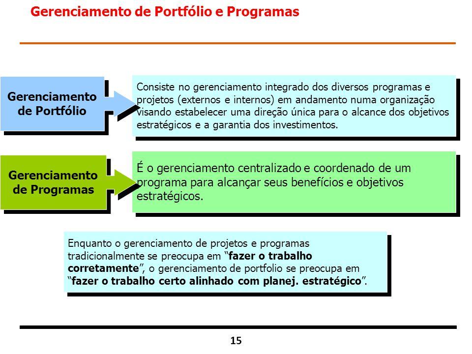Gerenciamento de Portfólio Gerenciamento de Programas