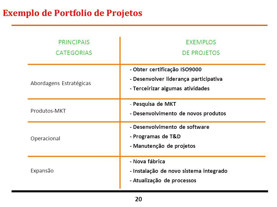 Exemplo de Portfolio de Projetos